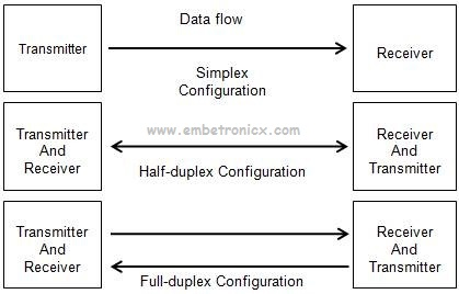 communications-embetronicx Serial Communication Basics