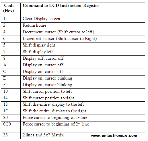dd 8051 - LCD Interfacing