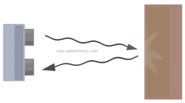 Ultrasonic Sensor [HC-SR04]   EmbeTronicX
