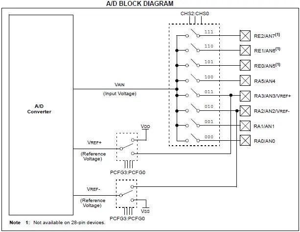 PicAdcBlockDiagram PIC16F877A - ADC Tutorial