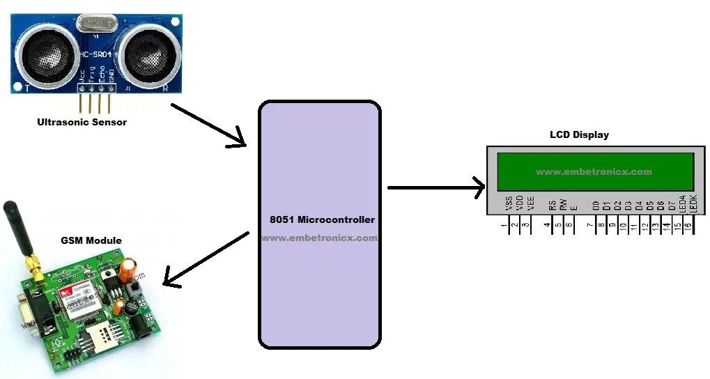 Ultrasonic Range Finder Using 8051 Circuit Diagram
