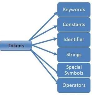 Tokens-in-C-Programming-Basic-Building-Blocks Stringizing and Token Pasting Operators in C programming