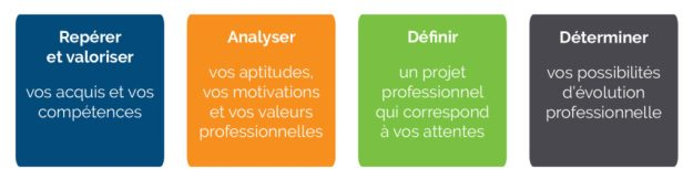 Objectifs-bilan-de-competences-bge-1024x250