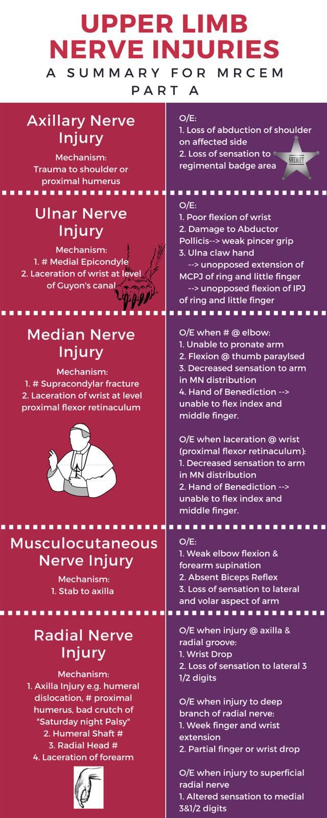 Upper Limb Nerve Injuries