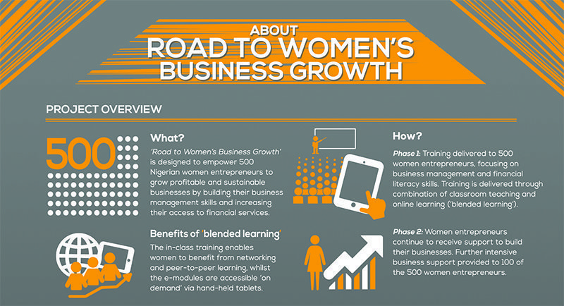 Road to Growth How Infographic