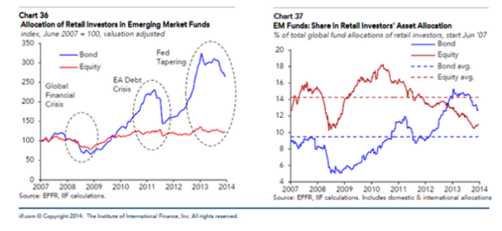 EmergingMarketSkeptic.com - Allocation and Share of Retail Investors in Emerging Market Funds