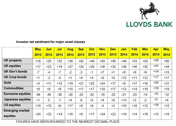 EmergingMarketSkeptic.com - Lloyds Bank Investor Confidence Survey
