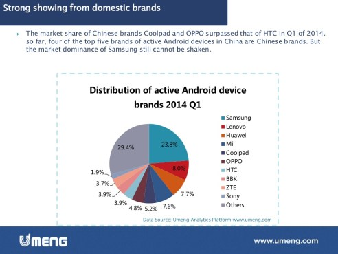 Emerging Market Skeptic - Distribution of Android Brands in China