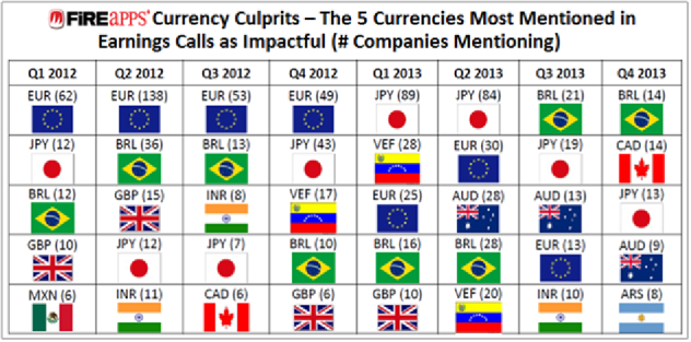 EmergingMarketSkeptic.com - 5 Currencies Most Mentioned in Earnings Calls as Impactful
