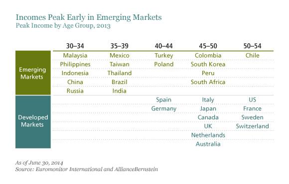 Emerging Market Skeptic - Incomes Peak Early in Emerging Markets