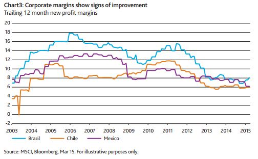 EmergingMarketSkeptic.com - Latin America Corporate Margins
