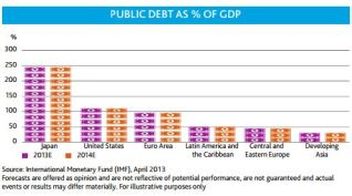 EmergingMarketSkeptic.com - Public Debt as a Percentage of GDP