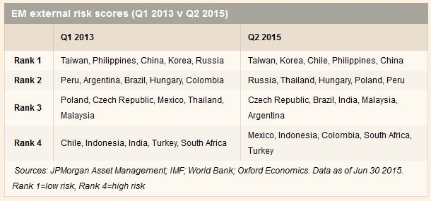 EmergingMarketSkeptic.com - Emerging Markets external risk scores (Q1 2013 v Q2 2015)