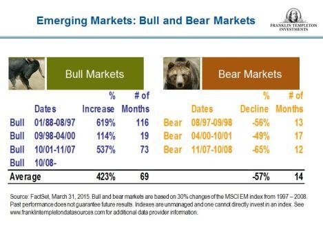 EmergingMarketSkeptic.com - Historical Emerging Market Bull & Bear Markets