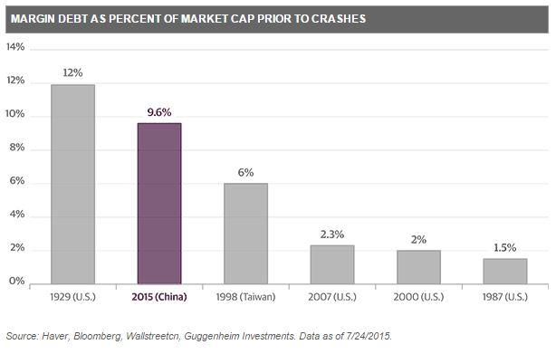 EmergingMarketSkeptic.com - Margin Debt as Percent of Market Cap Prior to Crashes