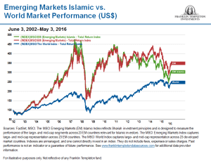 EmergingMarketSkeptic.com - Emerging Markets Islamic Index vs World Market Performance