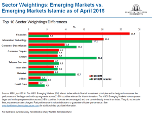 EmergingMarketSkeptic.com - Sector Weights in Emerging Markets Islamic Index vs Emerging Markets