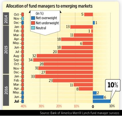 EmergingMarketSkeptic.com - Allocation of fund managers to emerging markets