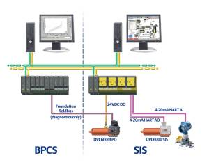 Solutions for SIS and Foundation Fieldbus  Emerson
