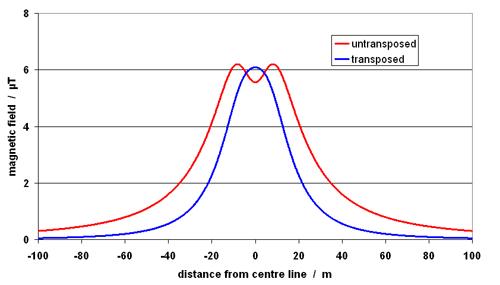 emf reduction methods