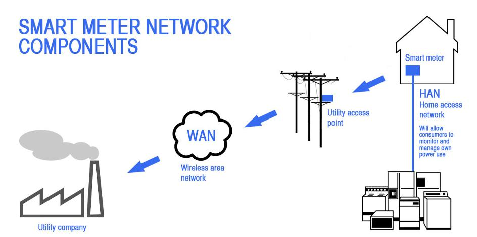 Image Result For Home Area Network Smart Meter