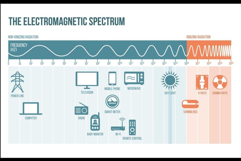what is emf radiation