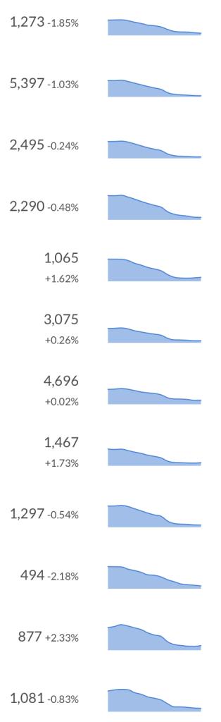 Captura donde se ven muchos mini gráficos con lineas descendentes al lado de las cifras actuales de suscriptores de podcasts no especificados: 1273, 5397, 2495, 2290, 1065 etc.