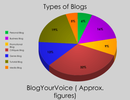 Types of Blog