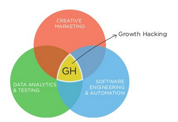 Growth Hacks That Can Help Your Online Business Grow