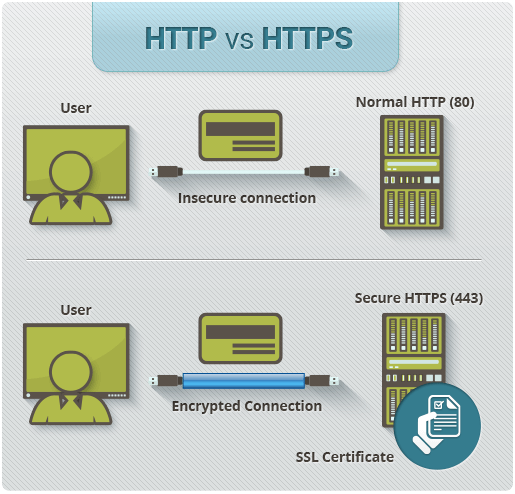 The Difference Between HTTP vs HTTPS