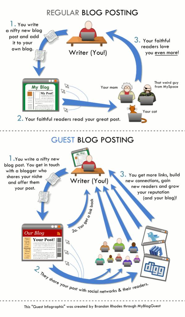 page authority vs domain authority