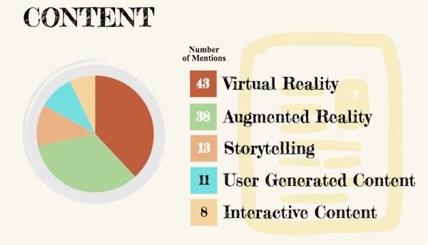 Augmented Reality for Content Marketing