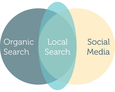 Local SEO Marketing and Strategy