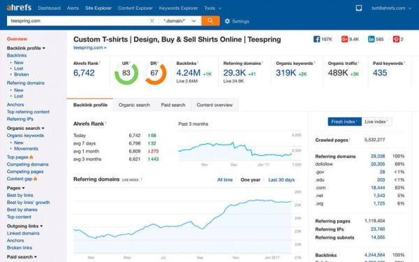 Ahrefs backlink checker to find out the backlinks pointing to that dead link