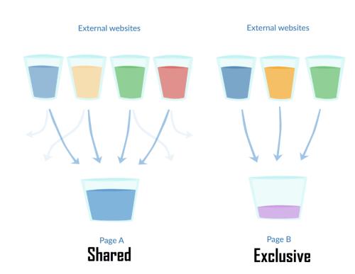 how to get link juice