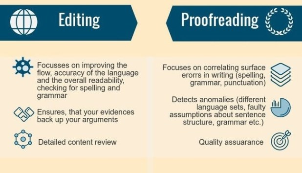 Editing and proofreading services, English editor