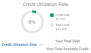 How to Increase Credit Score Quickly