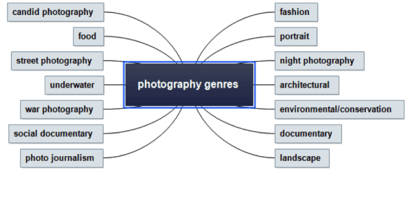 Photography Genre - how to start a photography business from home