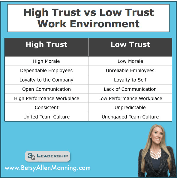 Why Develop Trust in your Business