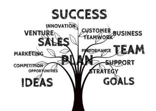 Staff Need Sales Training