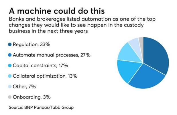 AI Automation