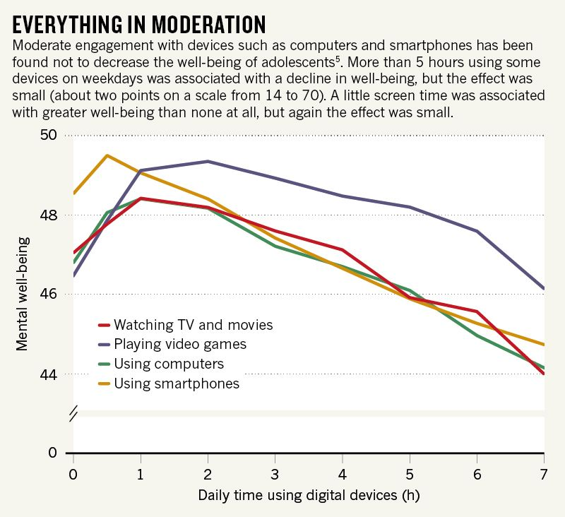 Everything in Moderation: Moderate engagement with devices such as computers and smartphones has been found not to decrease the well-being of adolescents.