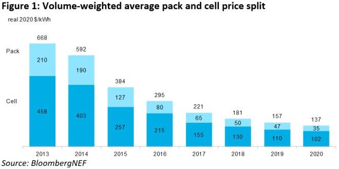 """Podíl samotných článků (""""cells"""") a jejich """"balení"""" do hotových baterií (""""pack"""") na ceně bateriových souborů pro automobilový průmysl (graf: Bloomberg NEF)"""
