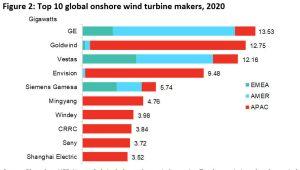 Přehled dodávek největších dodavatelů větrných elektráren na jednotlivé trhy v roce 2020