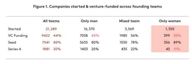 Pohlaví zakladatelů v evropských start-upech (kredit NGP Capital)