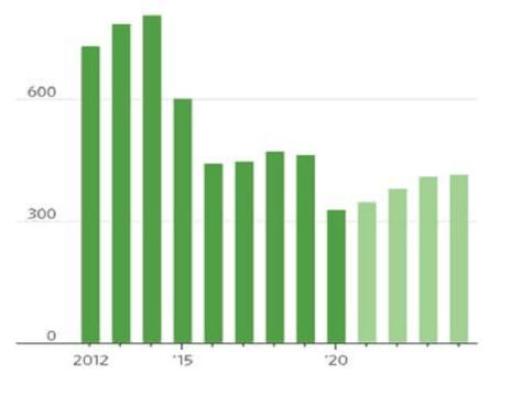 Roční investice do rozvoje těžby ropy (graf WoodMac)
