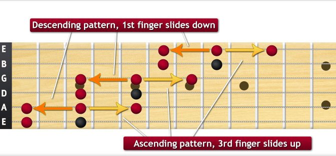 Learning to use the minor pentatonic scale