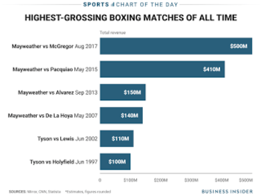 Floyd Mayweather Highest Grossing Boxing Matches