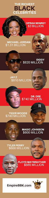 100 Richest Black Celebrities With A Collective Net Worth