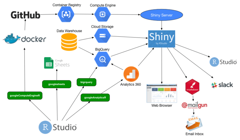 Workflow diagram of R Shiny Google Analytics 360 Dashboard
